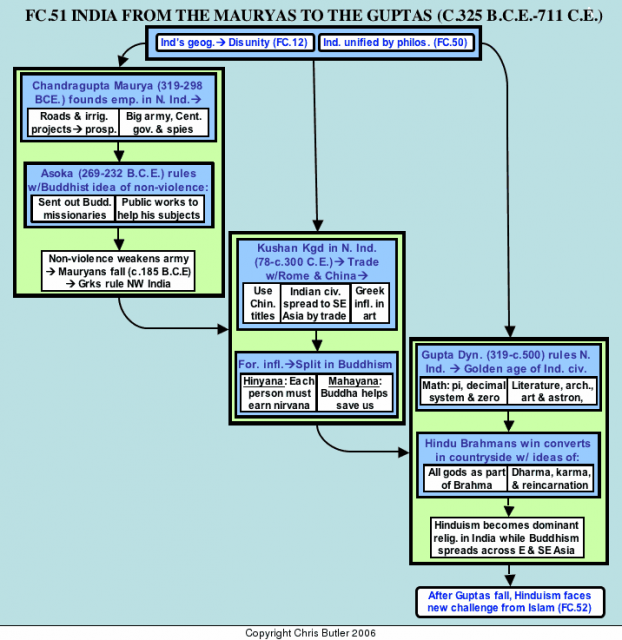 Indian Empire Flow Chart Flow Chart from the Mauryas to the Guptas